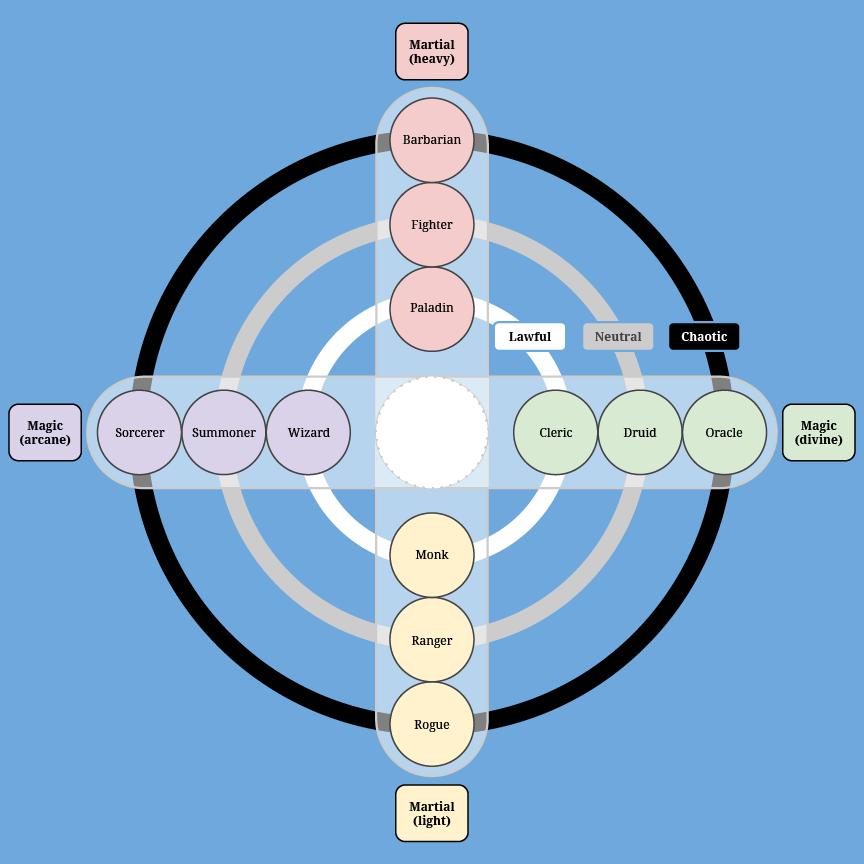 alignmentclasses